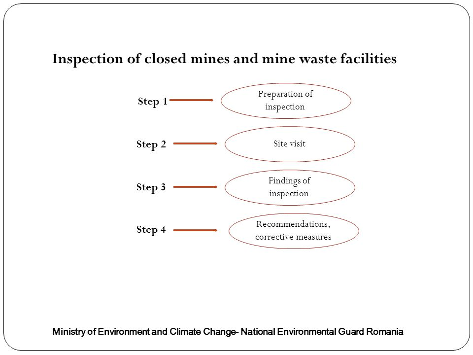 Inspection of closed mines and mine waste facilities Ministry of Environment and Climate Change- National Environmental Guard Romania Step 1 Step 2 Step 3 Step 4 Site visit Preparation of inspection Findings of inspection Recommendations, corrective measures