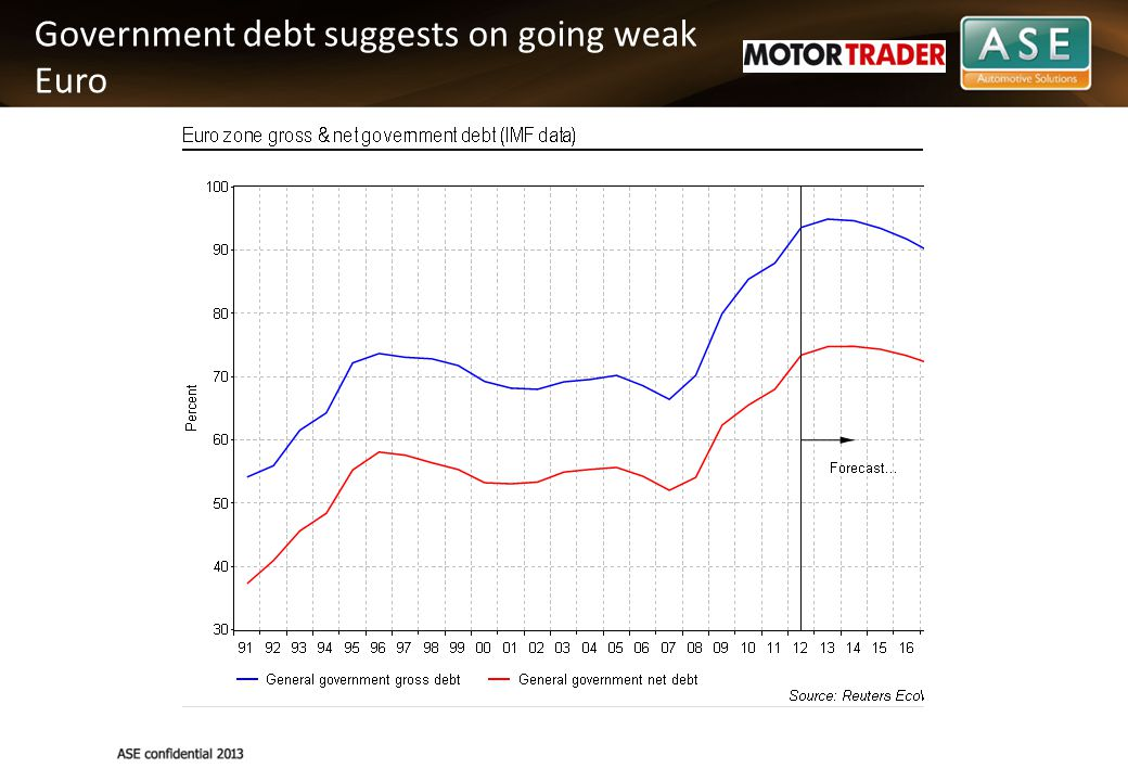 Government debt suggests on going weak Euro