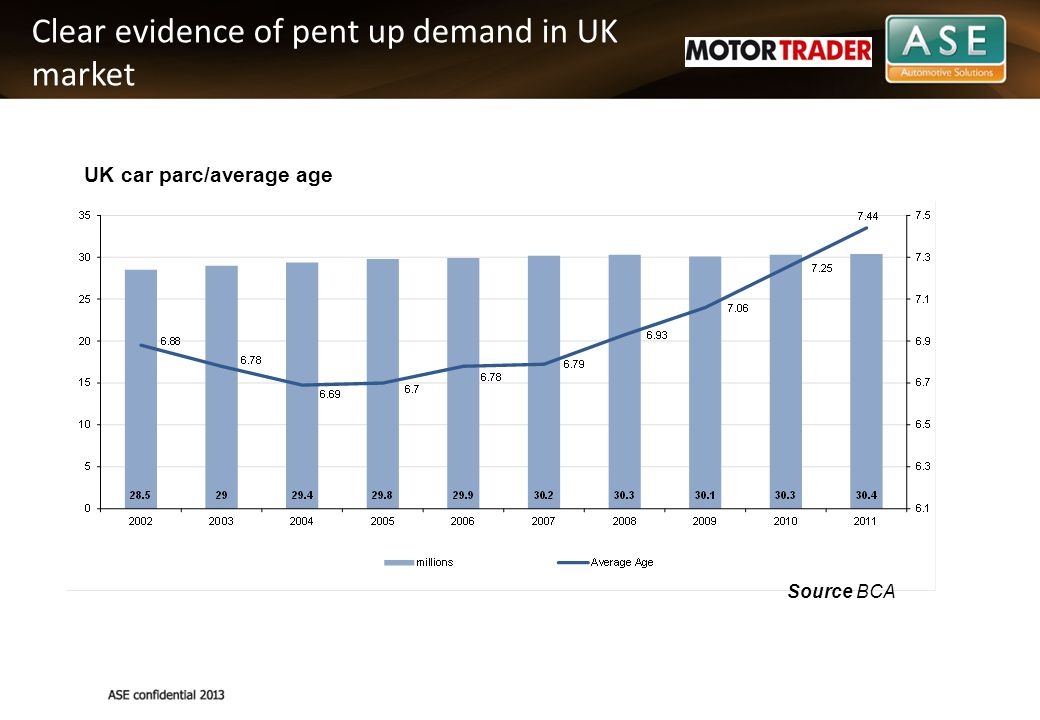 Clear evidence of pent up demand in UK market UK car parc/average age Source BCA