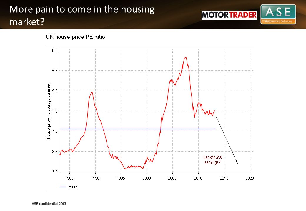More pain to come in the housing market