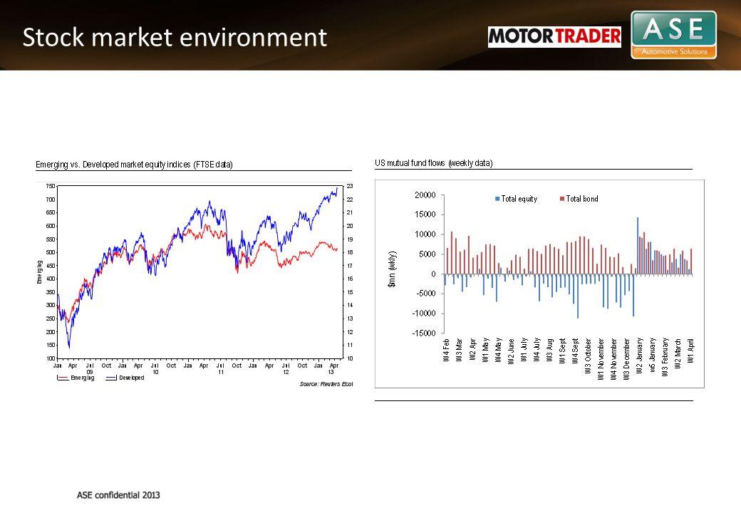 Stock market environment
