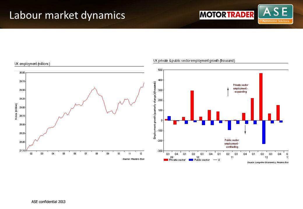 Labour market dynamics