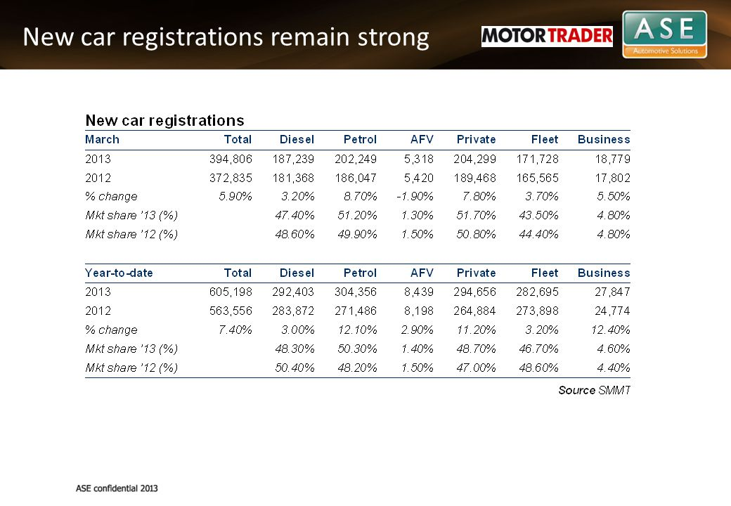 New car registrations remain strong