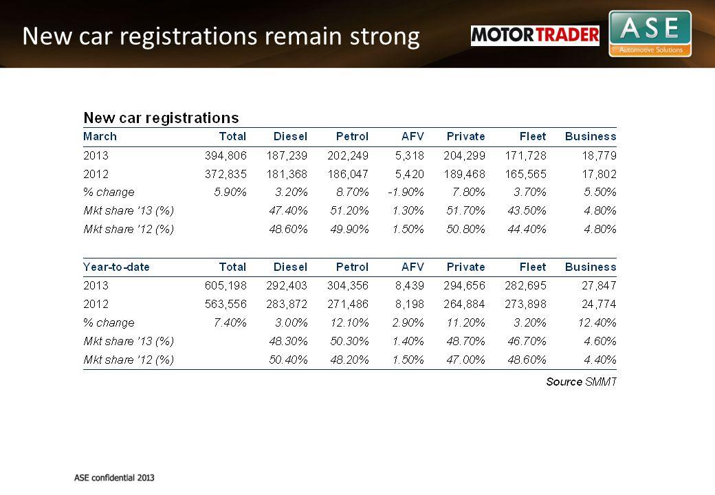 Clear pressure in the European New Car Sales