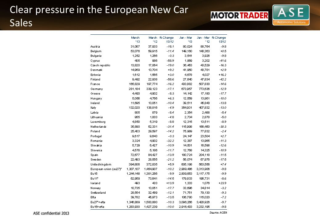 Clear pressure in the European New Car Sales