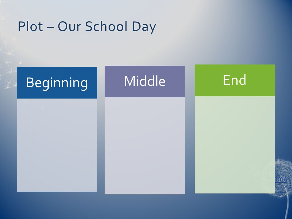 Home Plot – Our School DayPlot – Our School Day Beginning Middle End