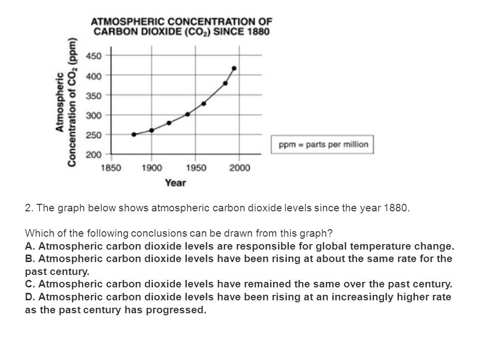 2. The graph below shows atmospheric carbon dioxide levels since the year 1880.