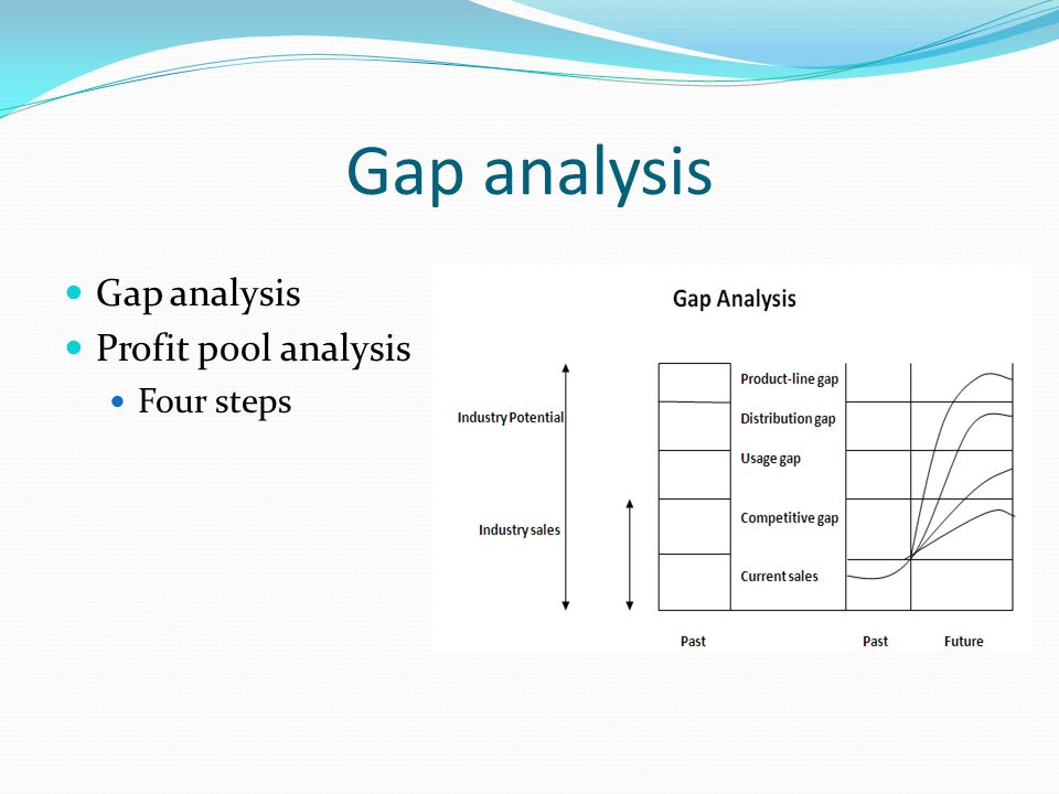 Gap analysis Profit pool analysis Four steps