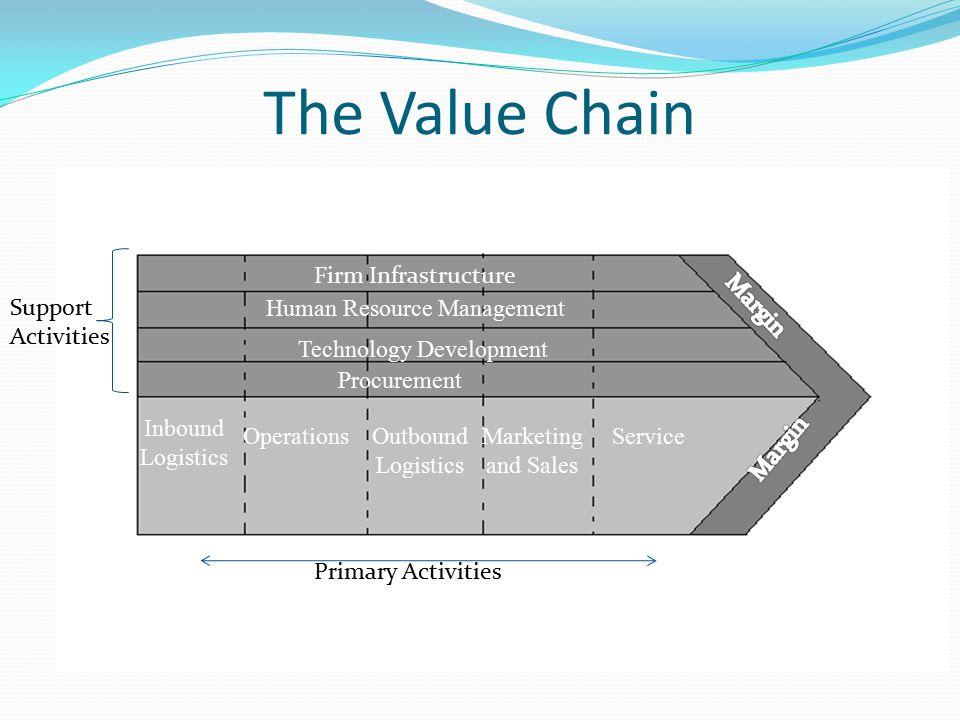 The Value Chain Firm Infrastructure Human Resource Management Technology Development Procurement OperationsOutbound Logistics Marketing and Sales Serv