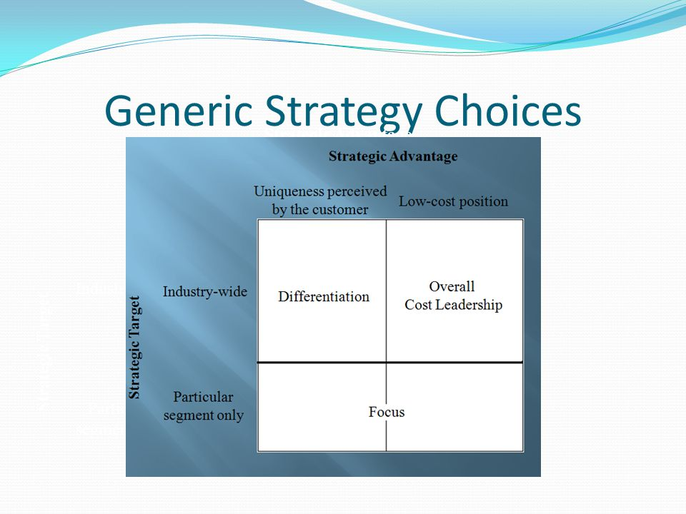 Generic Strategy Choices Focus Industry-wide Overall Cost Leadership Differentiation Particular segment only Strategic Target Uniqueness perceived by the customer Low-cost position Strategic Advantage