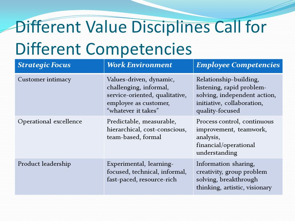 Different Value Disciplines Call for Different Competencies Strategic FocusWork EnvironmentEmployee Competencies Customer intimacyValues-driven, dynamic, challenging, informal, service-oriented, qualitative, employee as customer, whatever it takes Relationship-building, listening, rapid problem- solving, independent action, initiative, collaboration, quality-focused Operational excellencePredictable, measurable, hierarchical, cost-conscious, team-based, formal Process control, continuous improvement, teamwork, analysis, financial/operational understanding Product leadershipExperimental, learning- focused, technical, informal, fast-paced, resource-rich Information sharing, creativity, group problem solving, breakthrough thinking, artistic, visionary