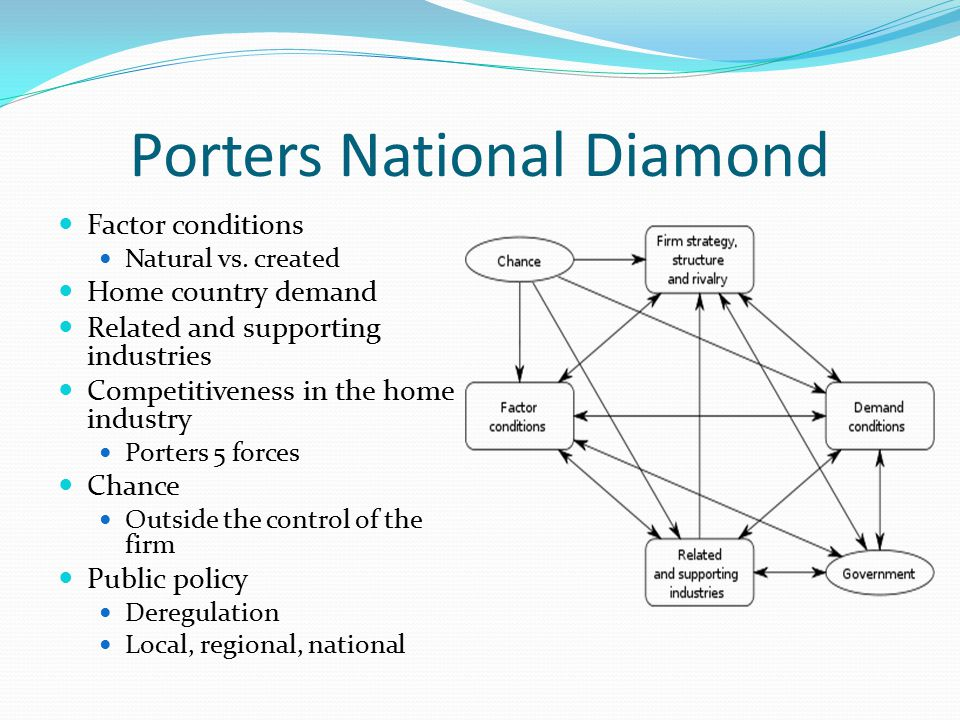 Porters National Diamond Factor conditions Natural vs. created Home country demand Related and supporting industries Competitiveness in the home indus