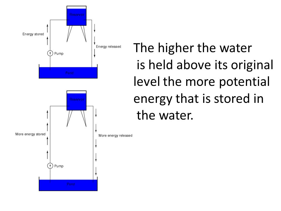 The higher the water is held above its original level the more potential energy that is stored in the water.