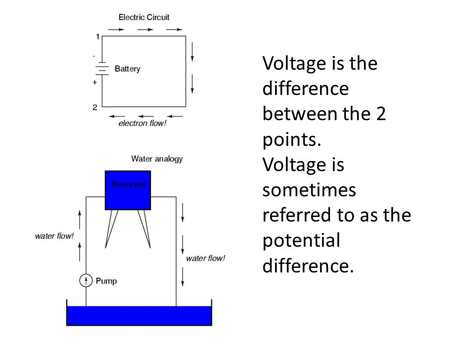 Voltage is the difference between the 2 points.