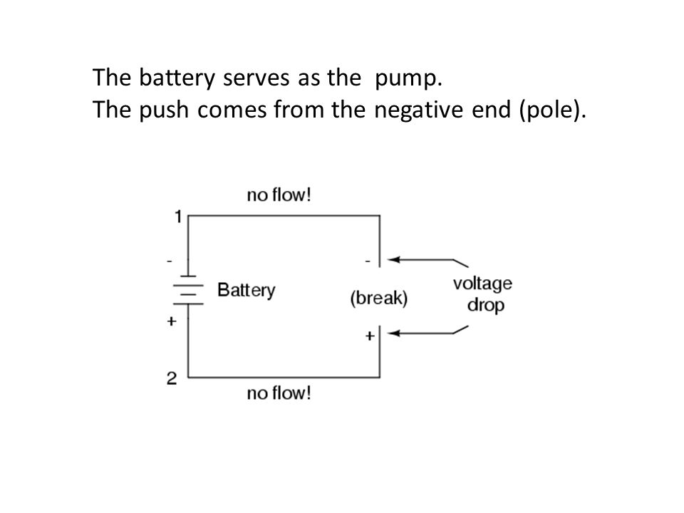 The battery serves as the pump. The push comes from the negative end (pole).