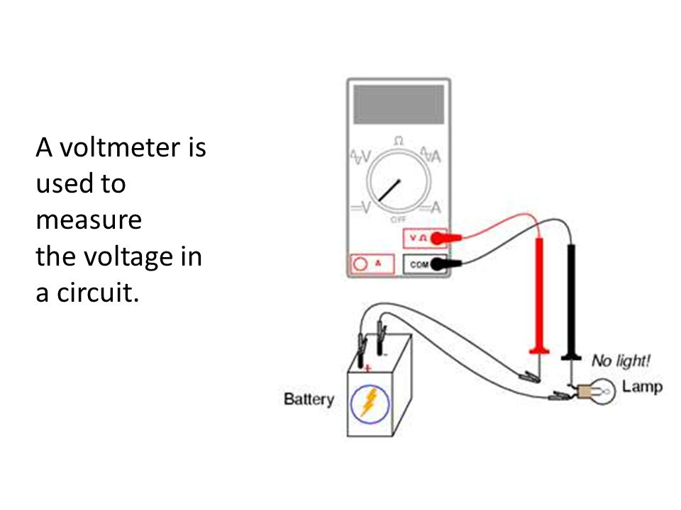 A voltmeter is used to measure the voltage in a circuit.
