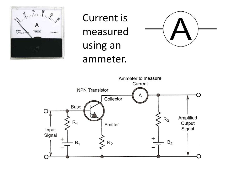 Current is measured using an ammeter.