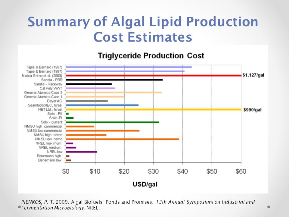 Summary of Algal Lipid Production Cost Estimates PIENKOS, P. T. 2009. Algal Biofuels: Ponds and Promises. 13th Annual Symposium on Industrial and Ferm