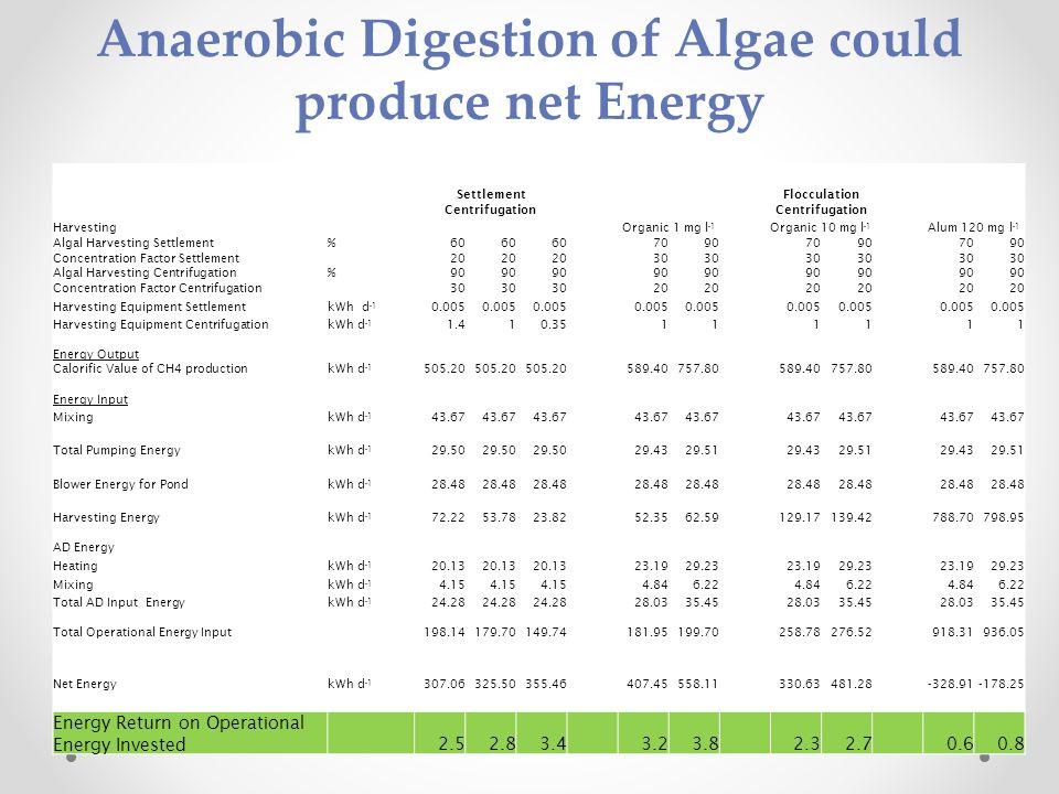Anaerobic Digestion of Algae could produce net Energy Settlement Flocculation Centrifugation HarvestingOrganic 1 mg l -1 Organic 10 mg l -1 Alum 120 mg l -1 Algal Harvesting Settlement%60 709070907090 Concentration Factor Settlement20 30 Algal Harvesting Centrifugation%90 Concentration Factor Centrifugation30 20 Harvesting Equipment SettlementkWh d -1 0.005 Harvesting Equipment CentrifugationkWh d -1 1.410.35111111 Energy Output Calorific Value of CH4 productionkWh d -1 505.20 589.40757.80589.40757.80589.40757.80 Energy Input MixingkWh d -1 43.67 Total Pumping EnergykWh d -1 29.50 29.4329.5129.4329.5129.4329.51 Blower Energy for PondkWh d -1 28.48 Harvesting EnergykWh d -1 72.2253.7823.8252.3562.59129.17139.42788.70798.95 AD Energy HeatingkWh d -1 20.13 23.1929.2323.1929.2323.1929.23 MixingkWh d -1 4.15 4.846.224.846.224.846.22 Total AD Input EnergykWh d -1 24.28 28.0335.4528.0335.4528.0335.45 Total Operational Energy Input198.14179.70149.74181.95199.70258.78276.52918.31936.05 Net EnergykWh d -1 307.06325.50355.46407.45558.11330.63481.28-328.91-178.25 Energy Return on Operational Energy Invested2.52.83.43.23.82.32.70.60.8
