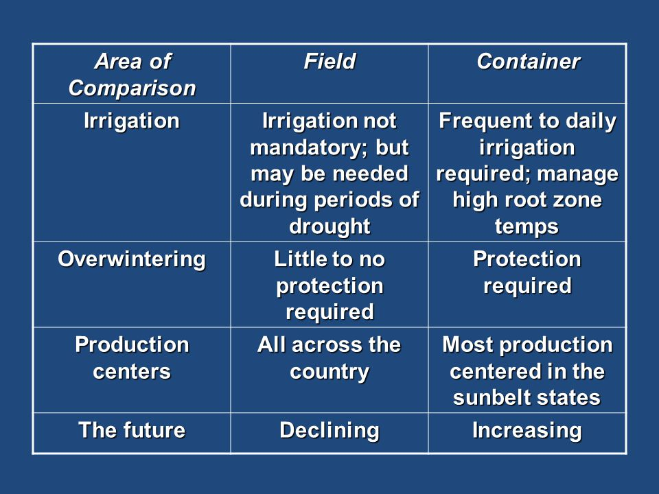Area of Comparison FieldContainer Irrigation Irrigation not mandatory; but may be needed during periods of drought Frequent to daily irrigation required; manage high root zone temps Overwintering Little to no protection required Protection required Production centers All across the country Most production centered in the sunbelt states The future DecliningIncreasing
