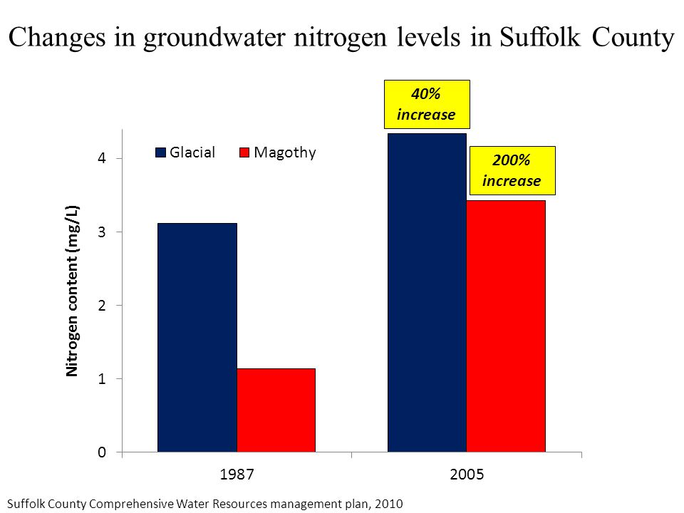 Changes in groundwater nitrogen levels in Suffolk County 40% increase 200% increase Suffolk County Comprehensive Water Resources management plan, 2010