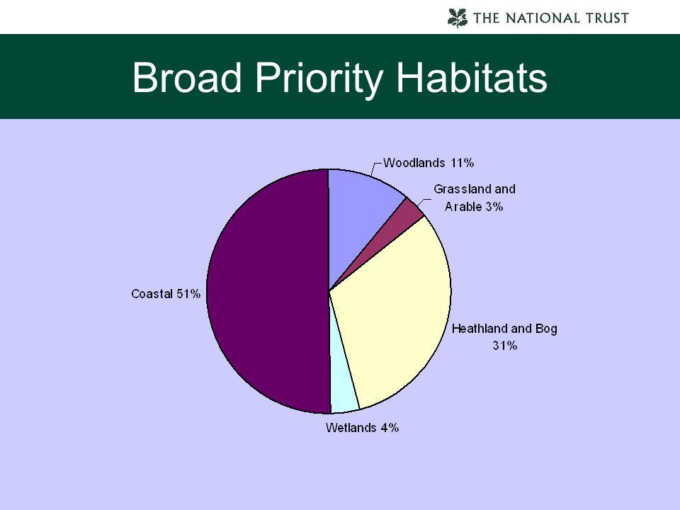 Broad Priority Habitats