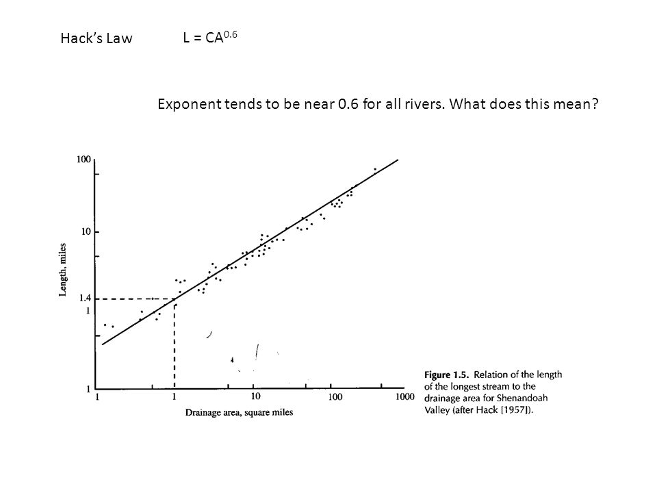 Hack's Law L = CA 0.6 Exponent tends to be near 0.6 for all rivers. What does this mean?