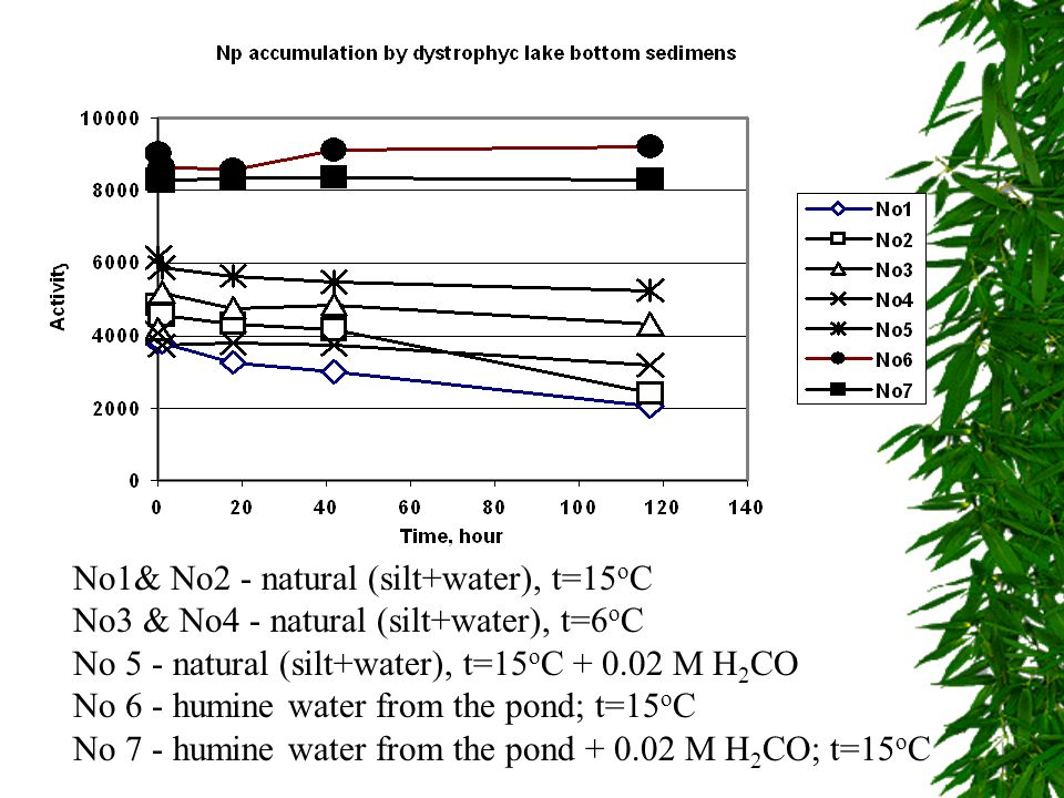 No1& No2 - natural (silt+water), t=15 o C No3 & No4 - natural (silt+water), t=6 o C No 5 - natural (silt+water), t=15 o C + 0.02 M H 2 CO No 6 - humine water from the pond; t=15 o C No 7 - humine water from the pond + 0.02 M H 2 CO; t=15 o C