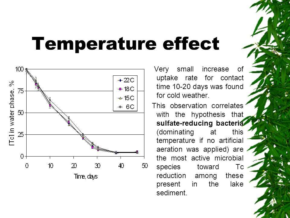 Temperature effect Very small increase of uptake rate for contact time 10-20 days was found for cold weather. This observation correlates with the hyp