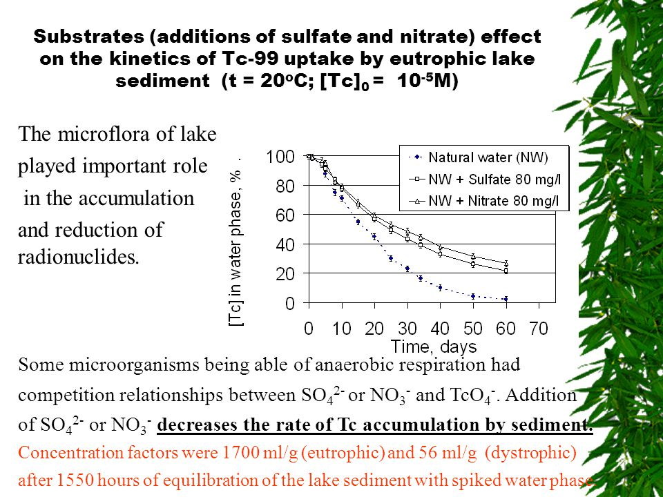 Substrates (additions of sulfate and nitrate) effect on the kinetics of Tc-99 uptake by eutrophic lake sediment (t = 20 o C; [Tc] 0 = 10 -5 M) Some mi