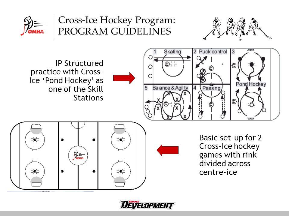 Cross-Ice Hockey Program: PROGRAM GUIDELINES IP Structured practice with Cross- Ice 'Pond Hockey' as one of the Skill Stations Basic set-up for 2 Cross-Ice hockey games with rink divided across centre-ice