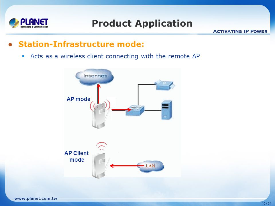www.planet.com.tw 10 / 24 Product Application Station-Infrastructure mode:  Acts as a wireless client connecting with the remote AP AP Client mode AP