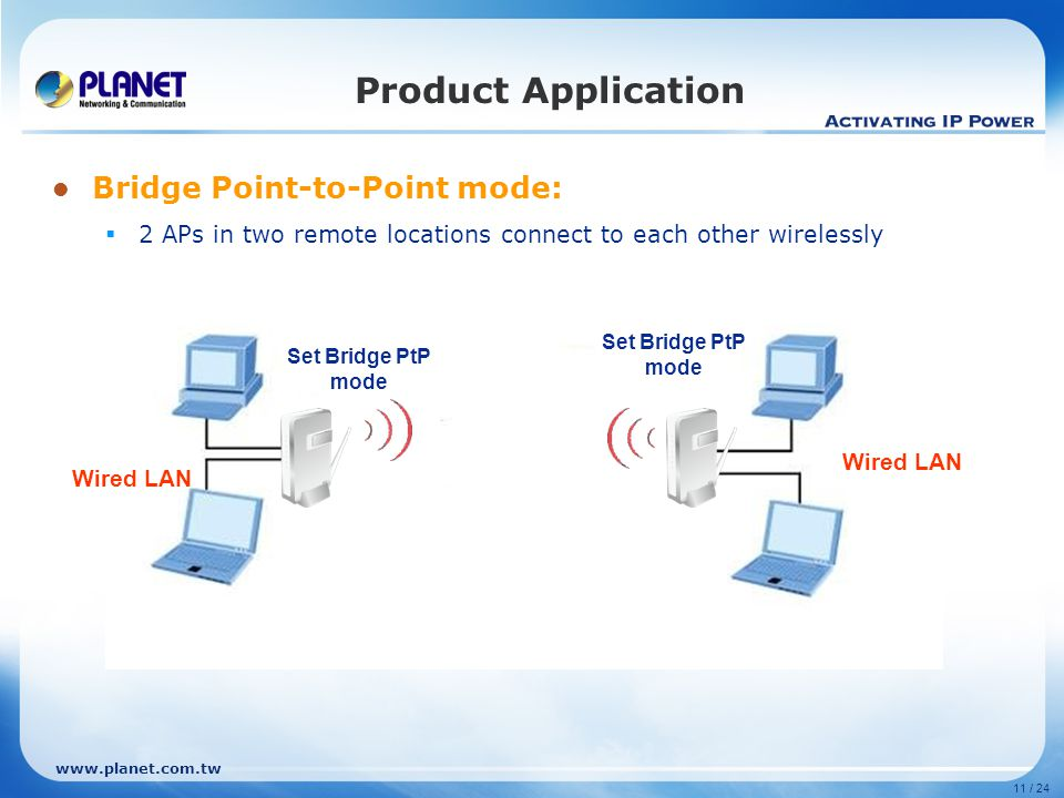 www.planet.com.tw 11 / 24 Product Application Bridge Point-to-Point mode:  2 APs in two remote locations connect to each other wirelessly Set Bridge
