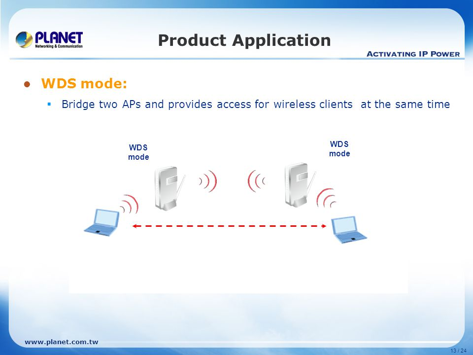 www.planet.com.tw 13 / 24 Product Application WDS mode:  Bridge two APs and provides access for wireless clients at the same time WDS mode WDS mode