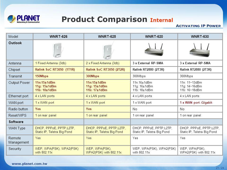 www.planet.com.tw 21 / 24 Product Comparison Internal ModelWNRT-626WNRT-625WNRT-620WNRT-630 Outlook Antenna 1 Fixed Antenna (3db)2 x Fixed Antenna (3d