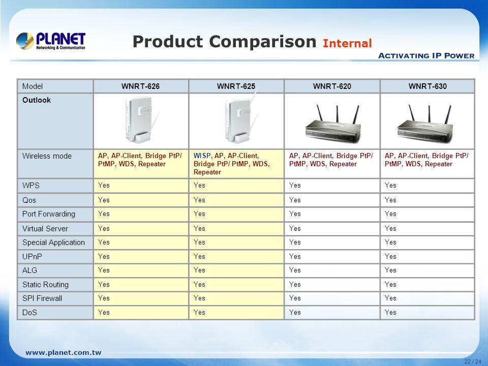 www.planet.com.tw 22 / 24 Product Comparison Internal ModelWNRT-626WNRT-625WNRT-620WNRT-630 Outlook Wireless mode AP, AP-Client, Bridge PtP/ PtMP, WDS