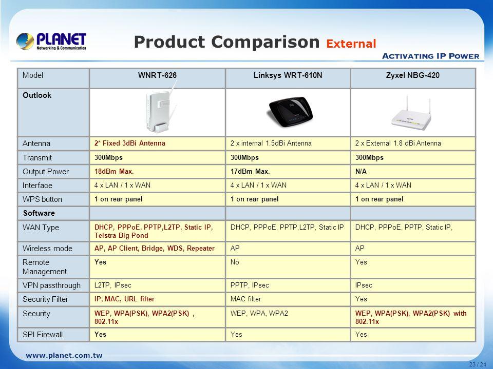 www.planet.com.tw 23 / 24 Product Comparison External ModelWNRT-626Linksys WRT-610NZyxel NBG-420 Outlook Antenna 2* Fixed 3dBi Antenna2 x internal 1.5
