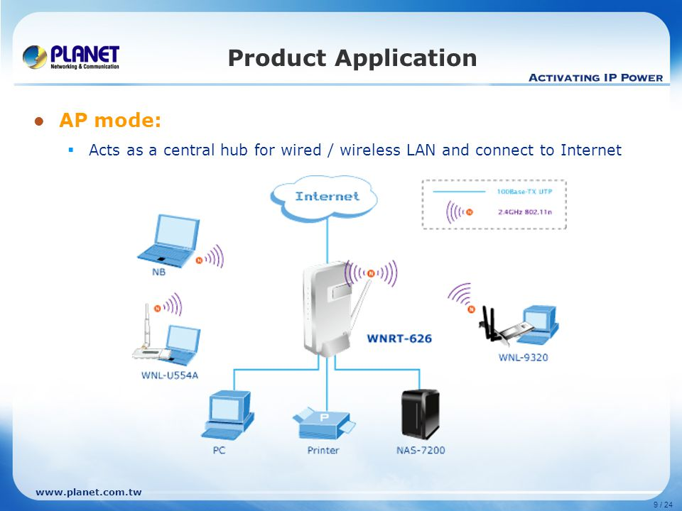 www.planet.com.tw 9 / 24 Product Application AP mode:  Acts as a central hub for wired / wireless LAN and connect to Internet