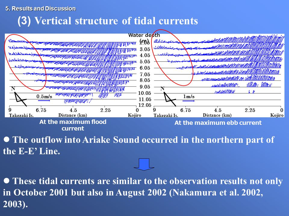 5. Results and Discussion The outflow into Ariake Sound occurred in the northern part of the E-E' Line. These tidal currents are similar to the observ