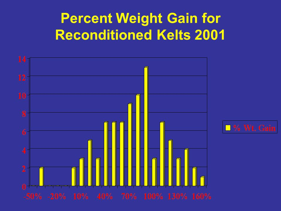Percent Weight Gain for Reconditioned Kelts 2001