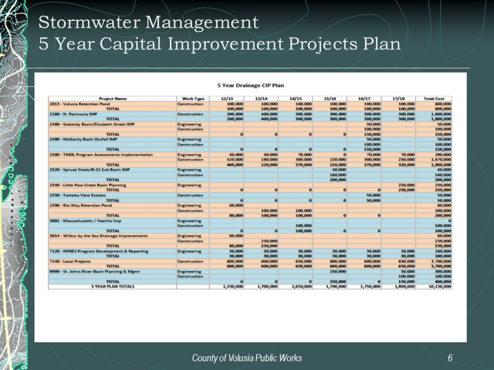 County of Volusia Public Works6 Stormwater Management 5 Year Capital Improvement Projects Plan