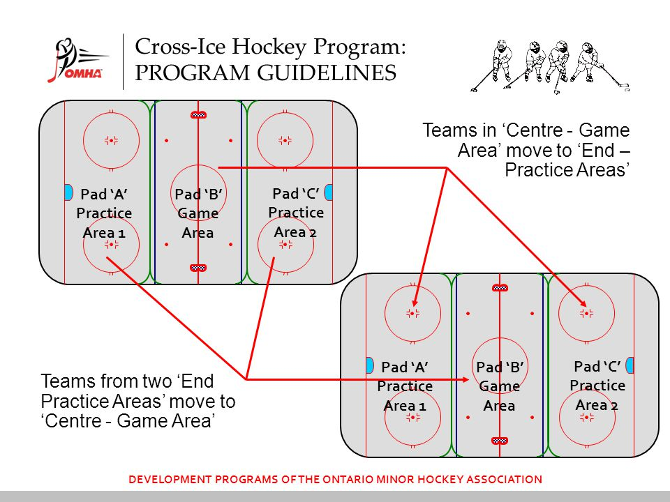 DEVELOPMENT PROGRAMS OF THE ONTARIO MINOR HOCKEY ASSOCIATION Cross-Ice Hockey Program: PROGRAM GUIDELINES Pad 'A' Practice Area 1 Pad 'C' Practice Area 2 Pad 'B' Game Area Pad 'A' Practice Area 1 Pad 'C' Practice Area 2 Pad 'B' Game Area Teams in 'Centre - Game Area' move to 'End – Practice Areas' Teams from two 'End Practice Areas' move to 'Centre - Game Area'