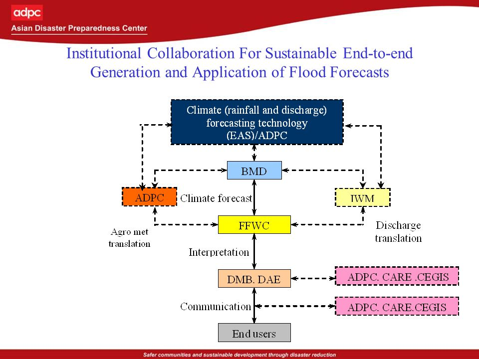Community level decision responses for 2007 flood forecasts (Low lands) Local people planned to store dry food and safe drinking water for about 15 days knowing that relief will start only 7 days after initial flooding.
