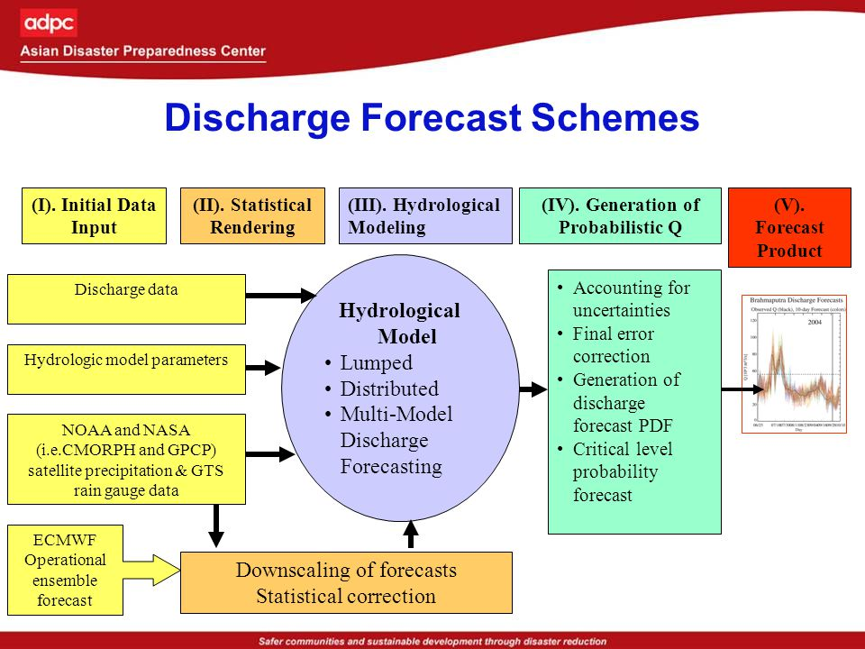 Initial Data Input Initial data comes from a number of sources and is used to either drive the forecasts (e.g.,ECMWF EPS), correct the forecasts and provide calibration of the basin discharge Data is passed on for statistical rendering and to force the hydrological models