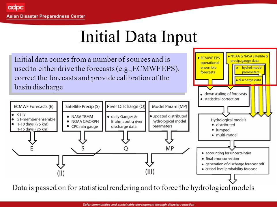 Current Status: Interlinked activities in FFWC on daily basis CFAB forecast information integration