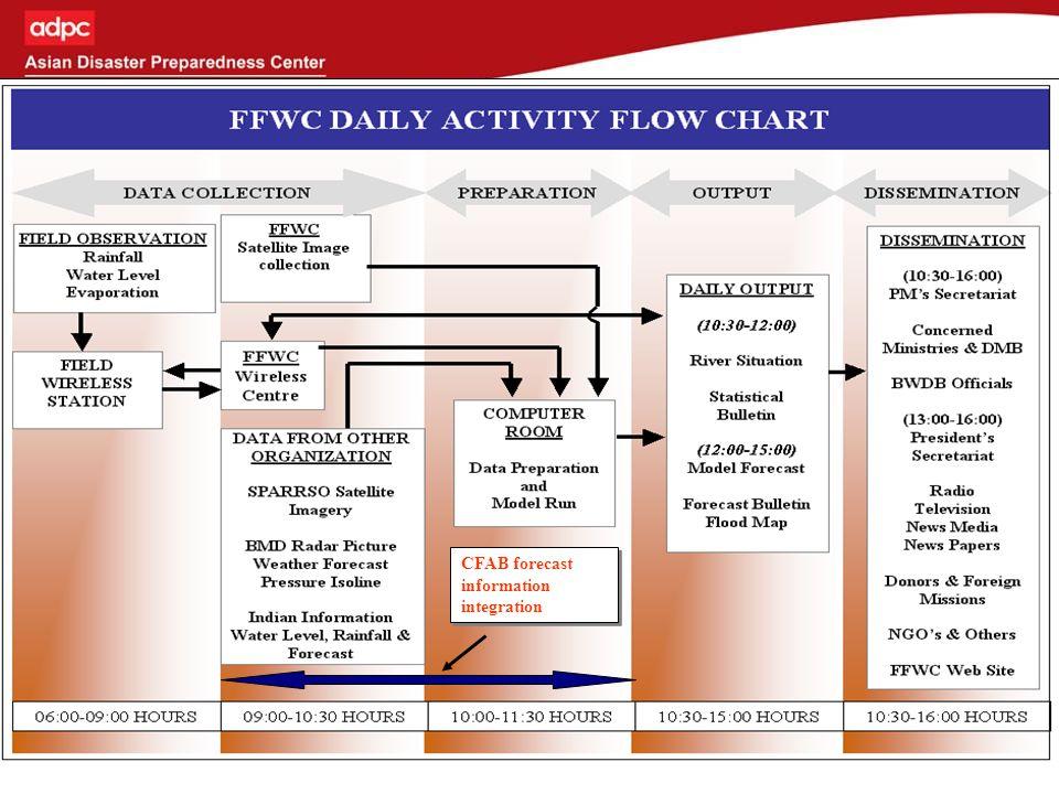 Brahmaputra Discharge Forecasts 2007 1-10 day flood forecasts using ECMWF precipitation forecasts