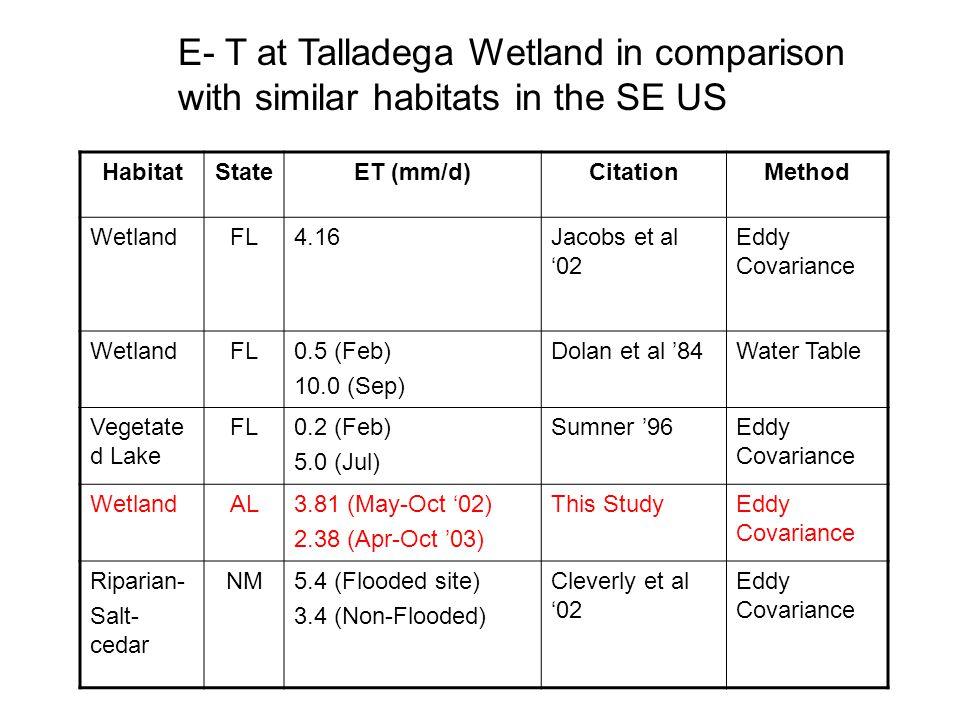 HabitatStateET (mm/d)CitationMethod WetlandFL4.16Jacobs et al '02 Eddy Covariance WetlandFL0.5 (Feb) 10.0 (Sep) Dolan et al '84Water Table Vegetate d Lake FL0.2 (Feb) 5.0 (Jul) Sumner '96Eddy Covariance WetlandAL3.81 (May-Oct '02) 2.38 (Apr-Oct '03) This StudyEddy Covariance Riparian- Salt- cedar NM5.4 (Flooded site) 3.4 (Non-Flooded) Cleverly et al '02 Eddy Covariance E- T at Talladega Wetland in comparison with similar habitats in the SE US
