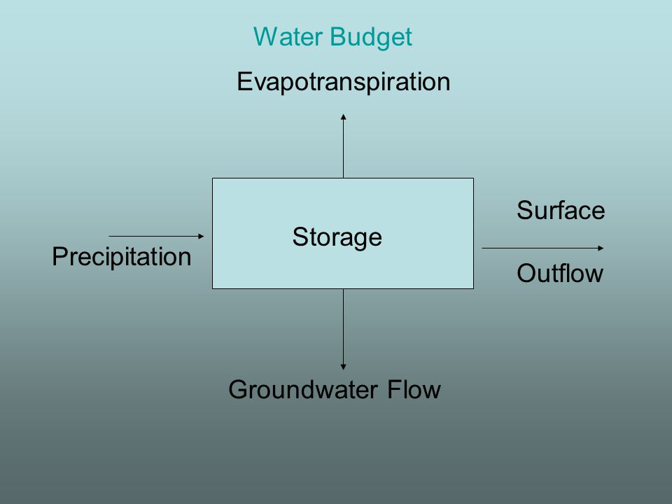 Storage Surface Outflow Groundwater Flow Evapotranspiration Precipitation Water Budget