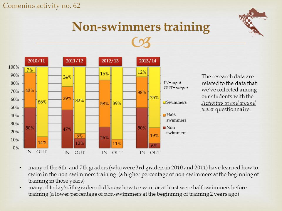  Non-swimmers training Comenius activity no. 62 IN OUT 2010/11 2011/12 2012/13 2013/14 IN=input OUT=output The research data are related to the data