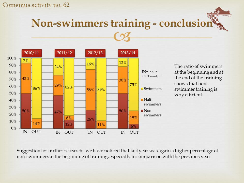  Non-swimmers training - conclusion Comenius activity no. 62 IN OUT 2010/11 2011/12 2012/13 2013/14 IN=input OUT=output The ratio of swimmers at the